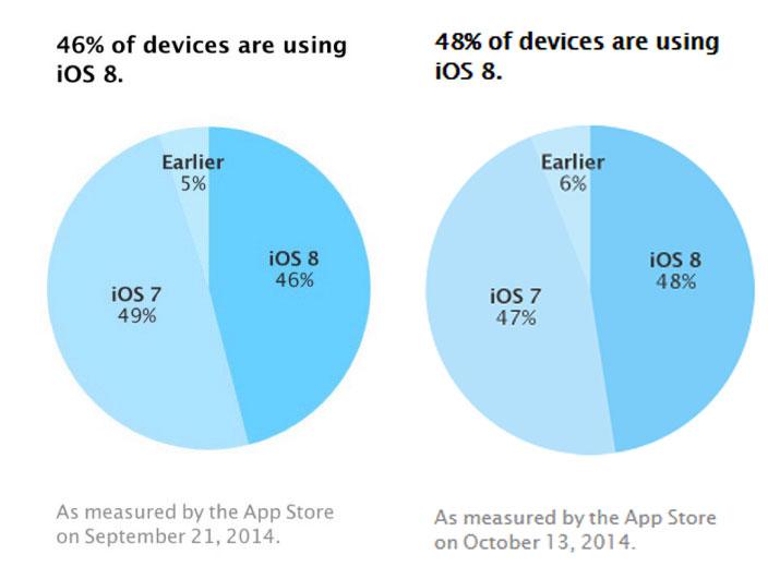 Apple มึน ผู้ใช้งาน iPhone, iPad อีกครึ่งยังไม่ยอมอัพเป็น iOS 8