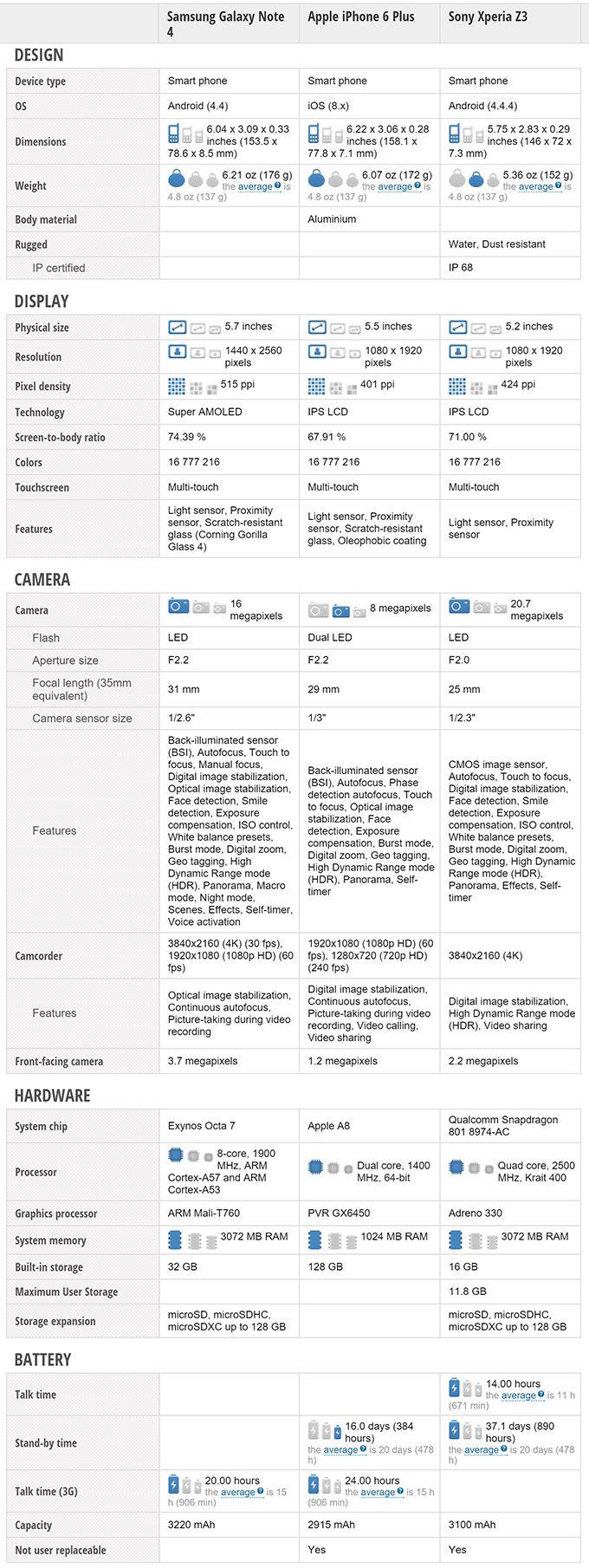 Note 5 vs iphone 7 Plus vs xperia z3