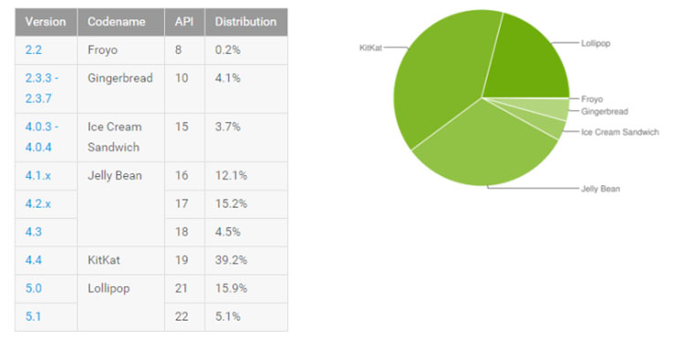 google updates android distribution for september 2015