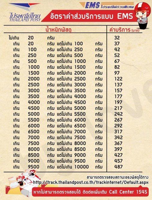 อัตราส่งพัสดุไปรษณีย์ไทยแบบ EMS