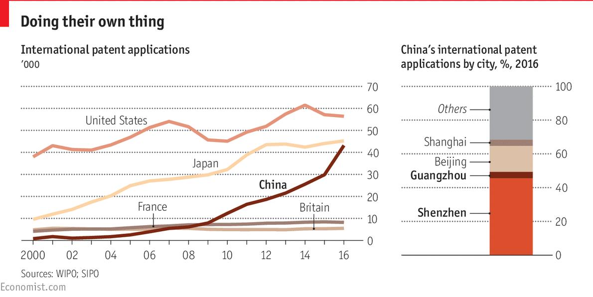 กราฟแสดงจำนวนสิทธิบัตรที่แต่ละประเทศยื่นจดทะเบียน