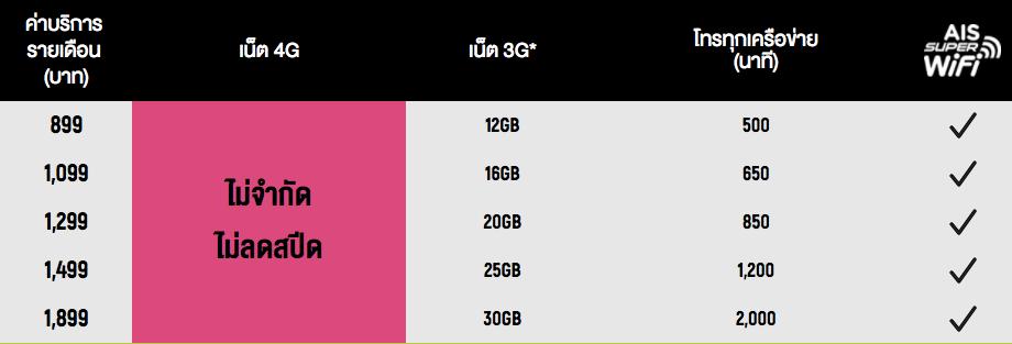 รายละเอียด เน็ตไม่อั้นไม่ลดสปีด AIS 4G Max Speed Unlimited
