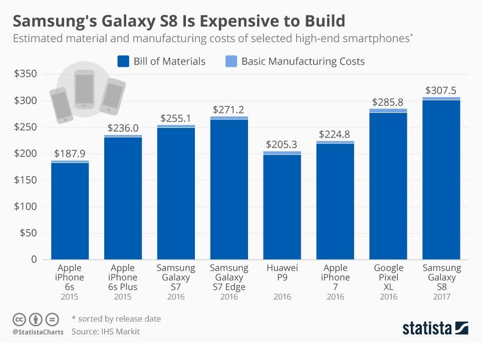 ต้นทุนการผลิตของ Samsung Galaxy vs iPhone vs Huawei