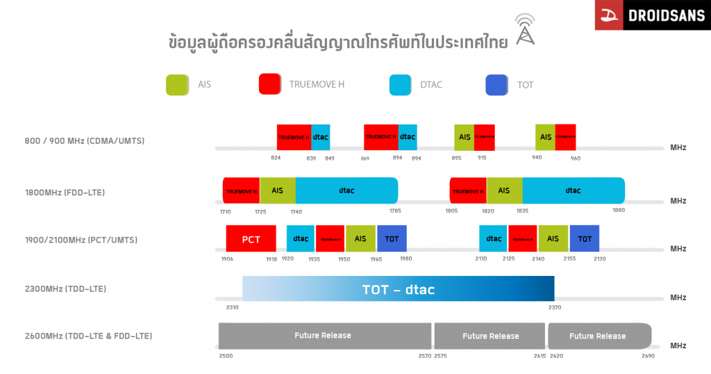 Thailand frequency spectrum allocation