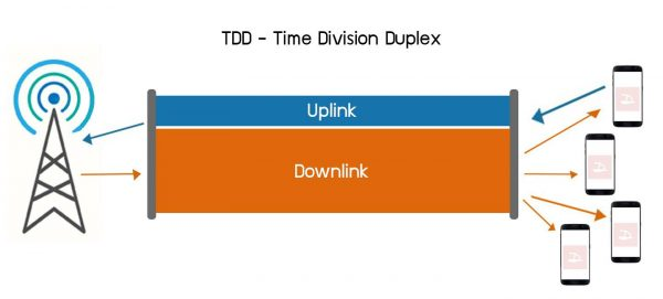 TDD Bandwidth Management