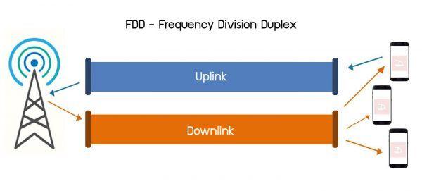 FDD Bandwidth Management