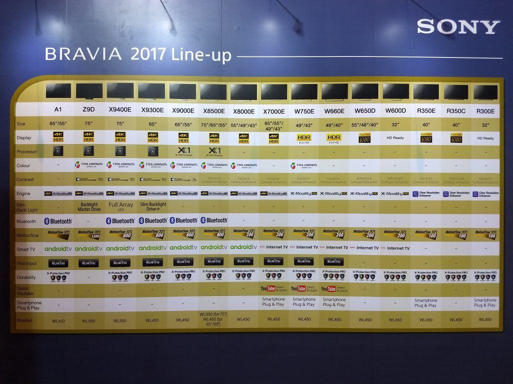 Sony BRAVIA 2017 Line-up Chart