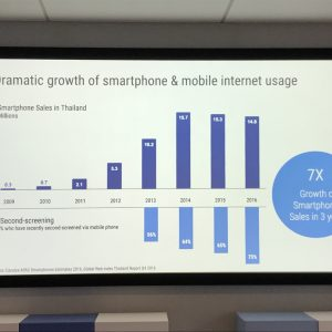 Growth of Smartphone Sale Thailand