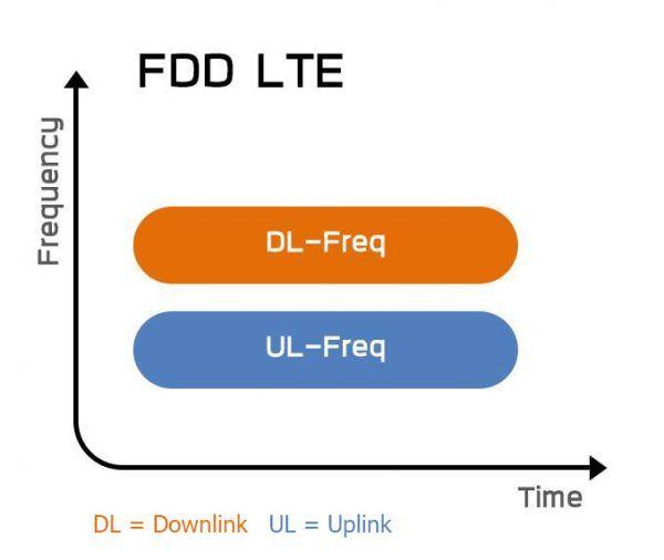การรับส่งของคลื่น FDD LTE