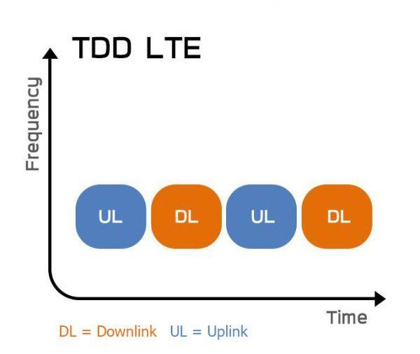 การรับส่งคลื่นมาตรฐาน TDD