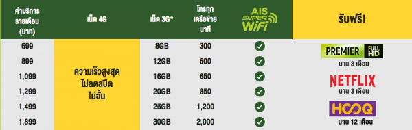 AIS 4G MAX SPEED UNLIMITED - 20 Jul