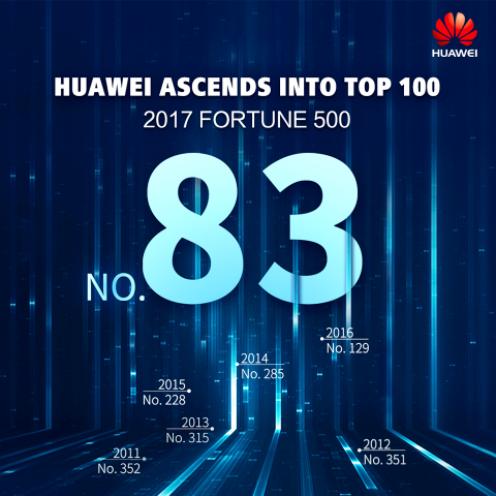 huawei brand rank 83