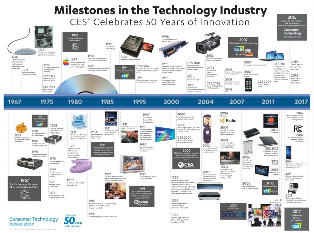 Milestone in Technology Industry by CES