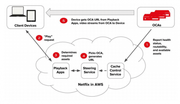 How Netflix OCA works (Diagram)