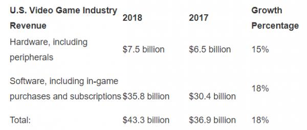 รายได้ของธุรกิจเกมส์