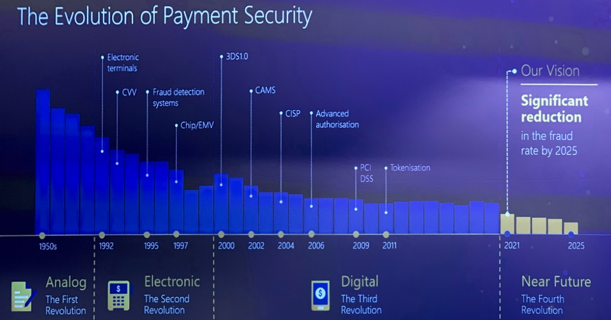 evolution of payment security