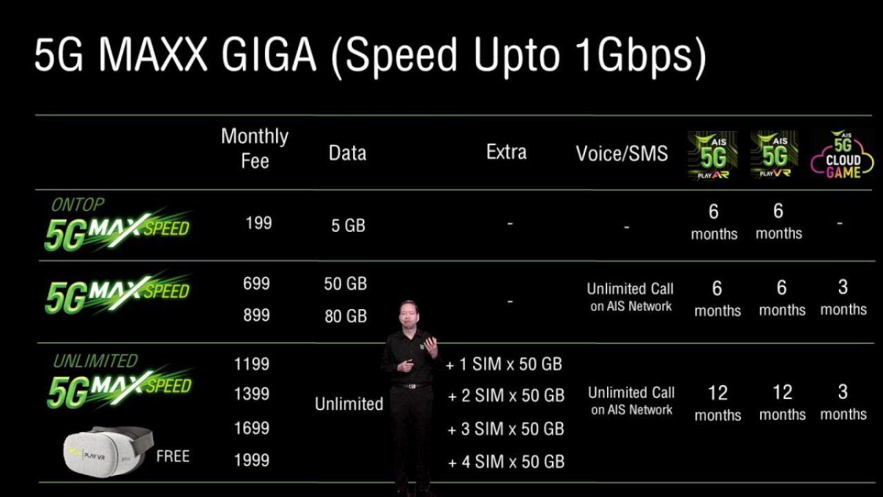 AIS เปิดตัวแพ็กเกจ 20G Max Speed เร็วสูงสุด 20 Gbps เน็ตไม่อั้น ไม่ ...